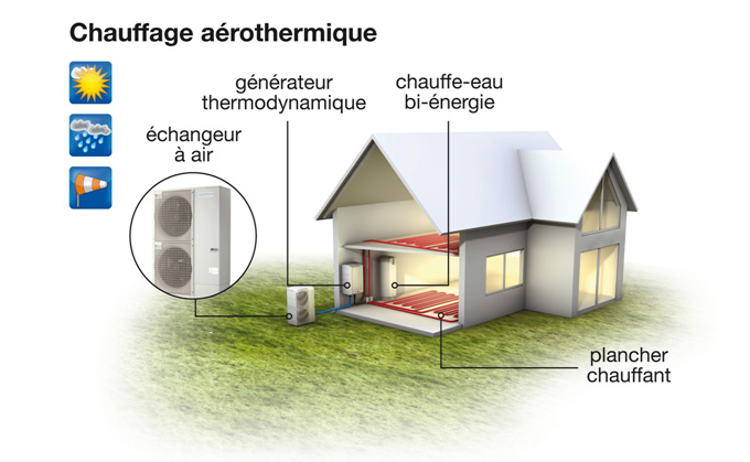 Pompe à Chaleur Thouars → Devis/Prix : Installation PAC Air-Eau, Aerothermie